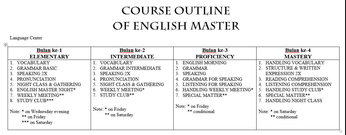 English Master Kampung Inggris