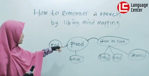 how to remember a speech by using mind mapping