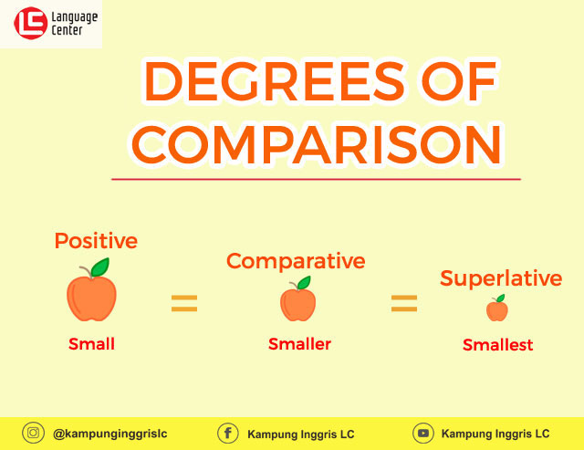 Mengenal & Mengerti Degrees of Comparison