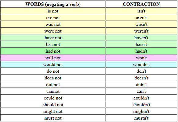 contoh contraction words 6